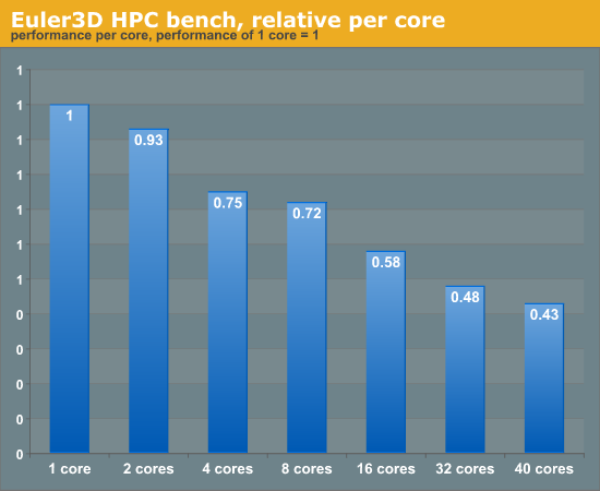 Euler3D HPC bench, relative per core