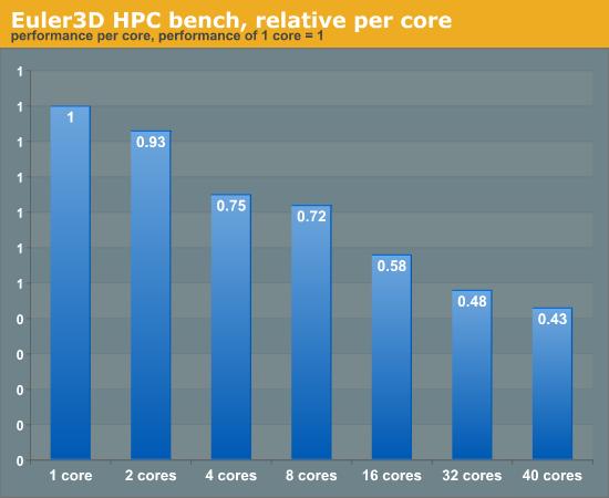 Euler3D HPC bench, relative per core