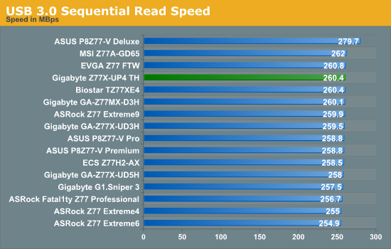 USB 3.0 Sequential Read Speed