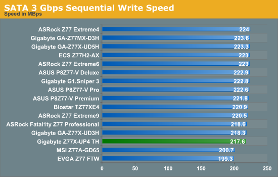 SATA 3 Gbps Sequential Write Speed