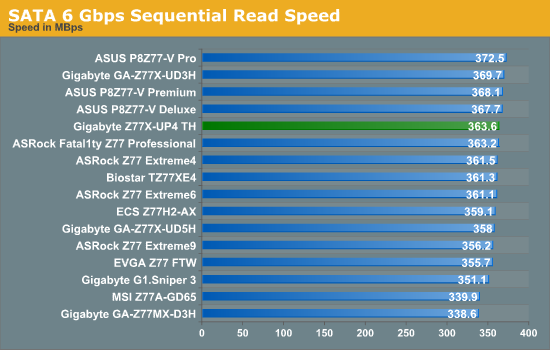SATA 6 Gbps Sequential Read Speed