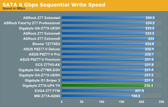 SATA 6 Gbps Sequential Write Speed