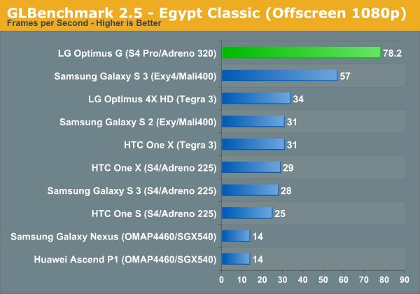 GLBenchmark 2.5 - Egypt Classic (Offscreen 1080p)