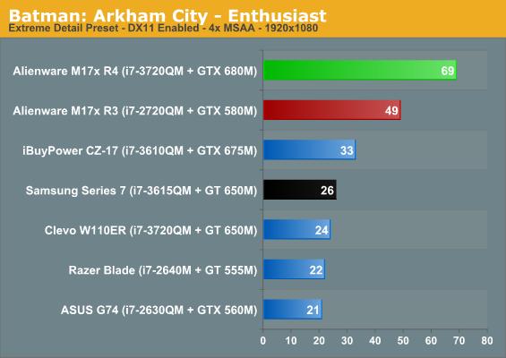 Batman: Arkham City - Enthusiast