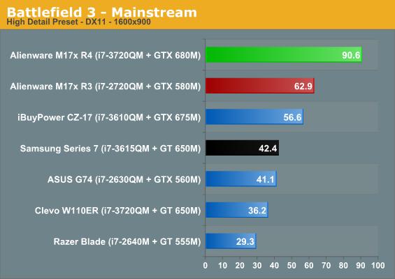 Battlefield 3 - Mainstream