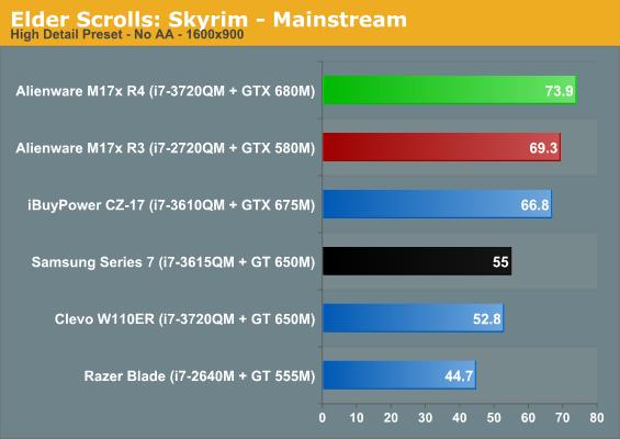 Elder Scrolls: Skyrim - Mainstream