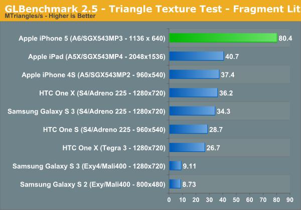 GLBenchmark 2.5 - Triangle Texture Test - Fragment Lit