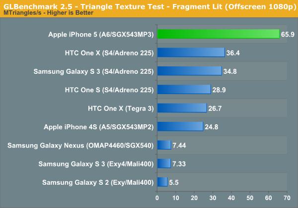 GLBenchmark 2.5 - Triangle Texture Test - Fragment Lit (Offscreen 1080p)