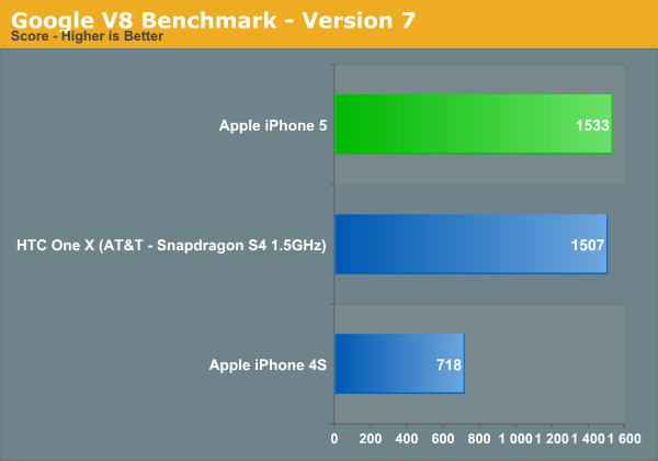 Google V8 Benchmark - Version 7
