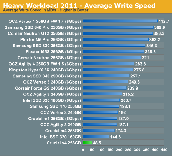 Heavy Workload 2011 - Average Write Speed