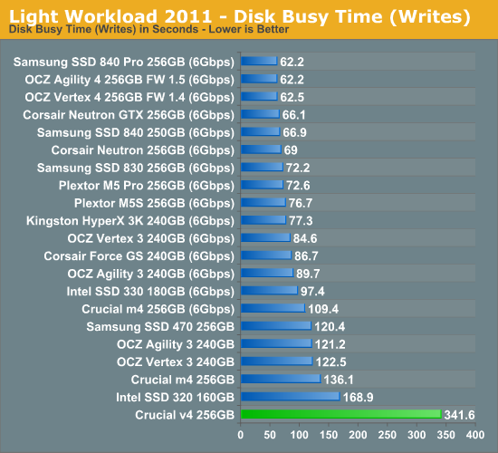 Light Workload 2011 - Disk Busy Time (Writes)