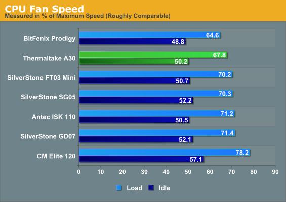 CPU Fan Speed