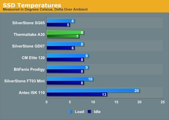 SSD Temperatures