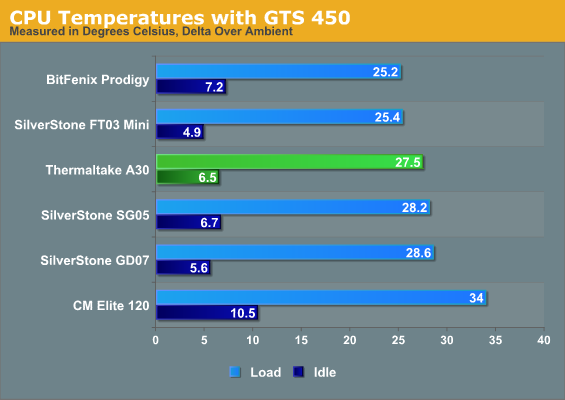 CPU Temperatures with GTS 450