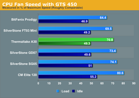 CPU Fan Speed with GTS 450