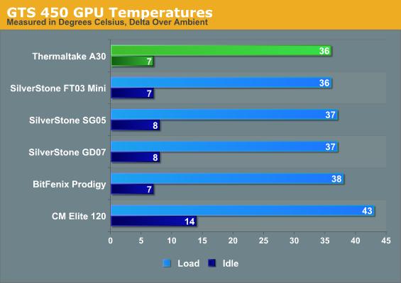 GTS 450 GPU Temperatures