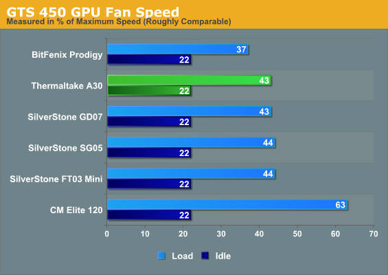 GTS 450 GPU Fan Speed