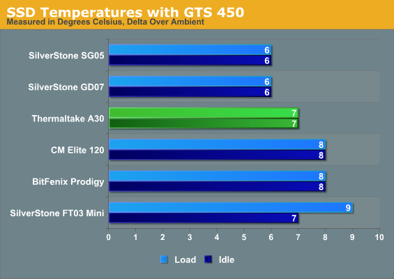 SSD Temperatures with GTS 450