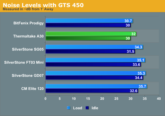 Noise Levels with GTS 450