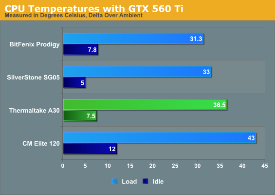 CPU Temperatures with GTX 560 Ti