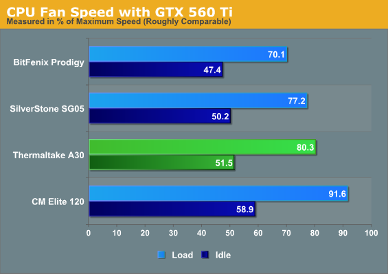 CPU Fan Speed with GTX 560 Ti