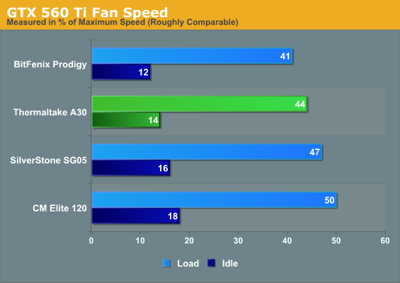 GTX 560 Ti Fan Speed