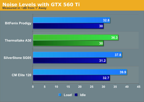 Noise Levels with GTX 560 Ti