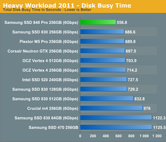Heavy Workload 2011 - Disk Busy Time