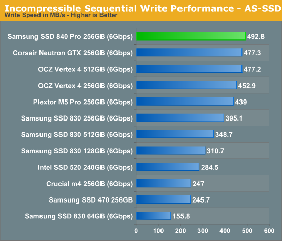 Incompressible Sequential Write Performance - AS-SSD
