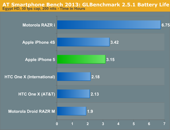 AT Smartphone Bench 2012: GLBenchmark 2.5.1 Battery Life