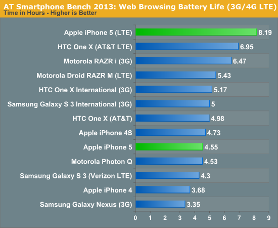 Web Browsing Battery Life (3G/4G LTE)