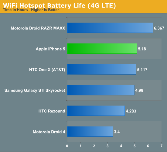 WiFi Hotspot Battery Life (4G LTE)