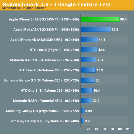 50932 Por que iPhone 5 bate Galaxy S3 e Galaxy Note 2 nos Benchmarks?