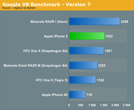 Google V8 Benchmark - Version 7