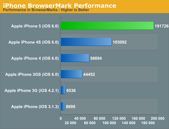 iPhone BrowserMark Performance