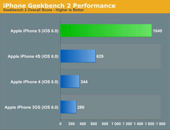 iPhone Geekbench 2 Performance