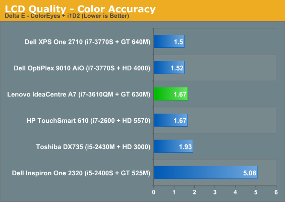 LCD Quality - Color Accuracy