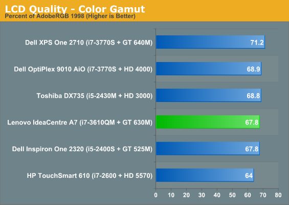 LCD Quality - Color Gamut