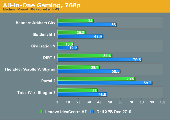 All-in-One Gaming, 768p