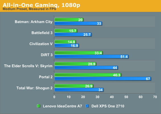 All-in-One Gaming, 1080p