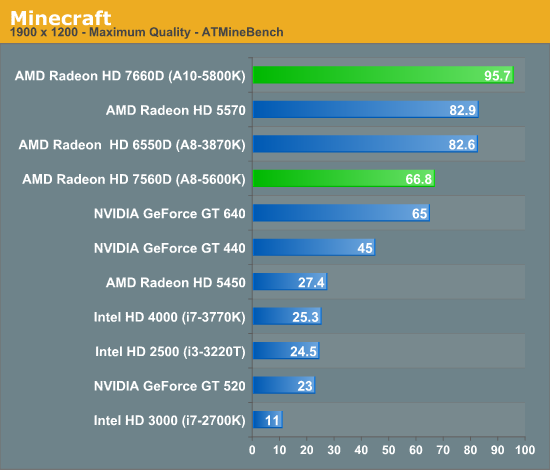 budget video card for minecraft? | AnandTech Forums: Technology