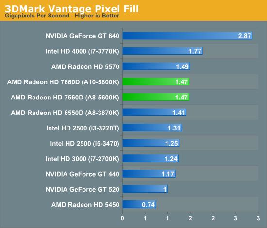 3DMark Vantage Pixel Fill