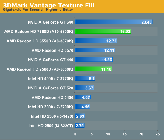 3DMark Vantage Texture Fill