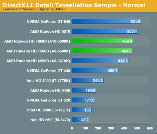 DirectX11 Detail Tessellation Sample - Normal