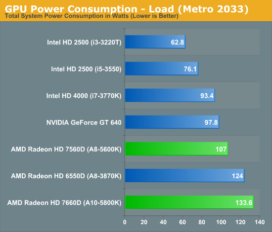 GPU Power Consumption - Load (Metro 2033)