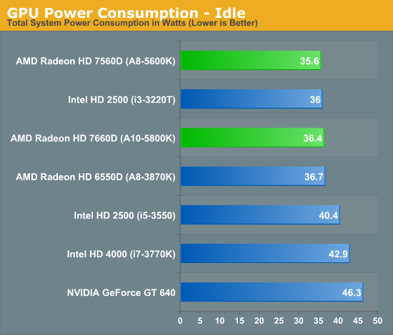 GPU Power Consumption - Idle