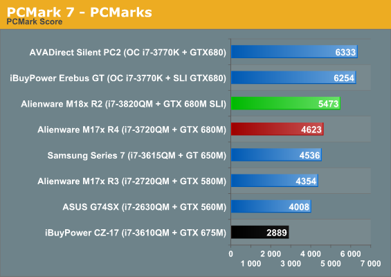 PCMark 7 - PCMarks