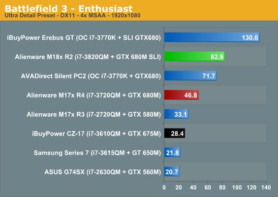 Battlefield 3 - Enthusiast