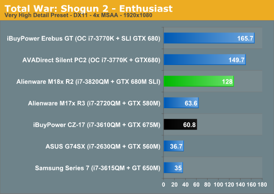 Total War: Shogun 2 - Enthusiast