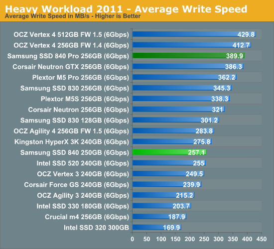 Heavy Workload 2011—Average Write Speed